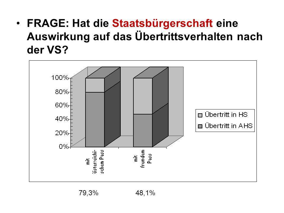 FRAGE: Hat die Staatsbürgerschaft eine Auswirkung auf das Übertrittsverhalten nach der VS? 79,3% 48,1%