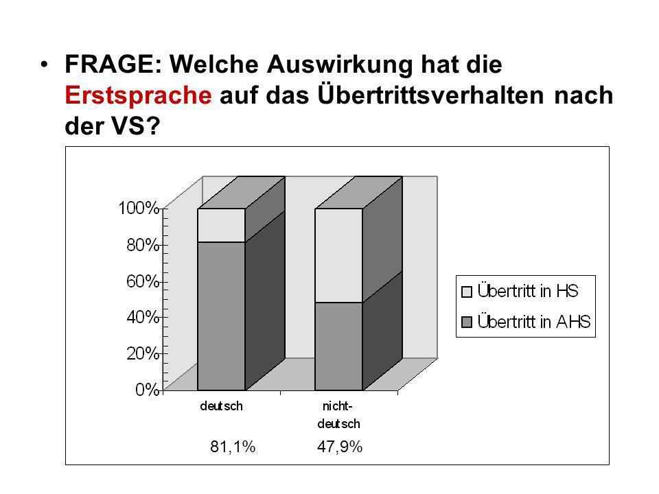 FRAGE: Welche Auswirkung hat die Erstsprache auf das Übertrittsverhalten nach der VS? 81,1% 47,9%