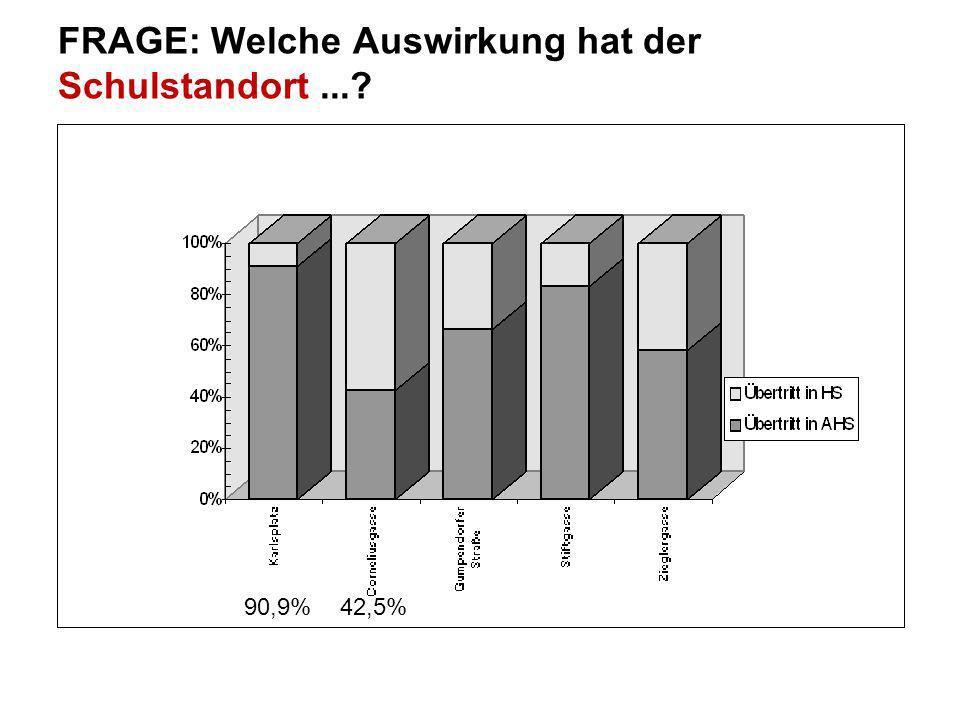 FRAGE: Welche Auswirkung hat der Schulstandort...? 90,9% 42,5%