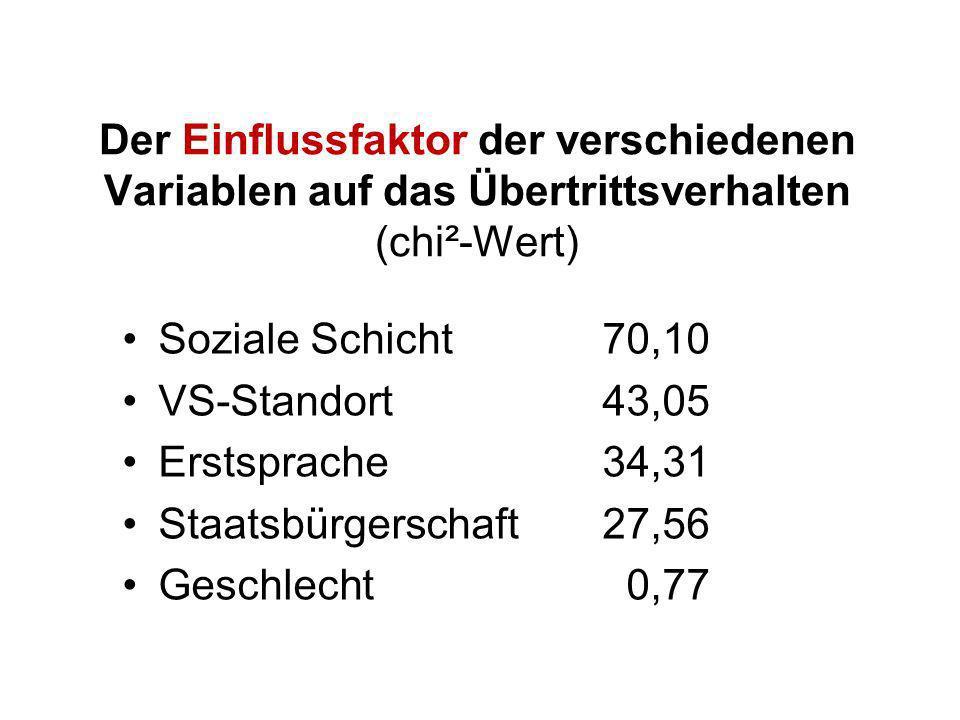 Der Einflussfaktor der verschiedenen Variablen auf das Übertrittsverhalten (chi²-Wert) Soziale Schicht70,10 VS-Standort43,05 Erstsprache34,31 Staatsbü
