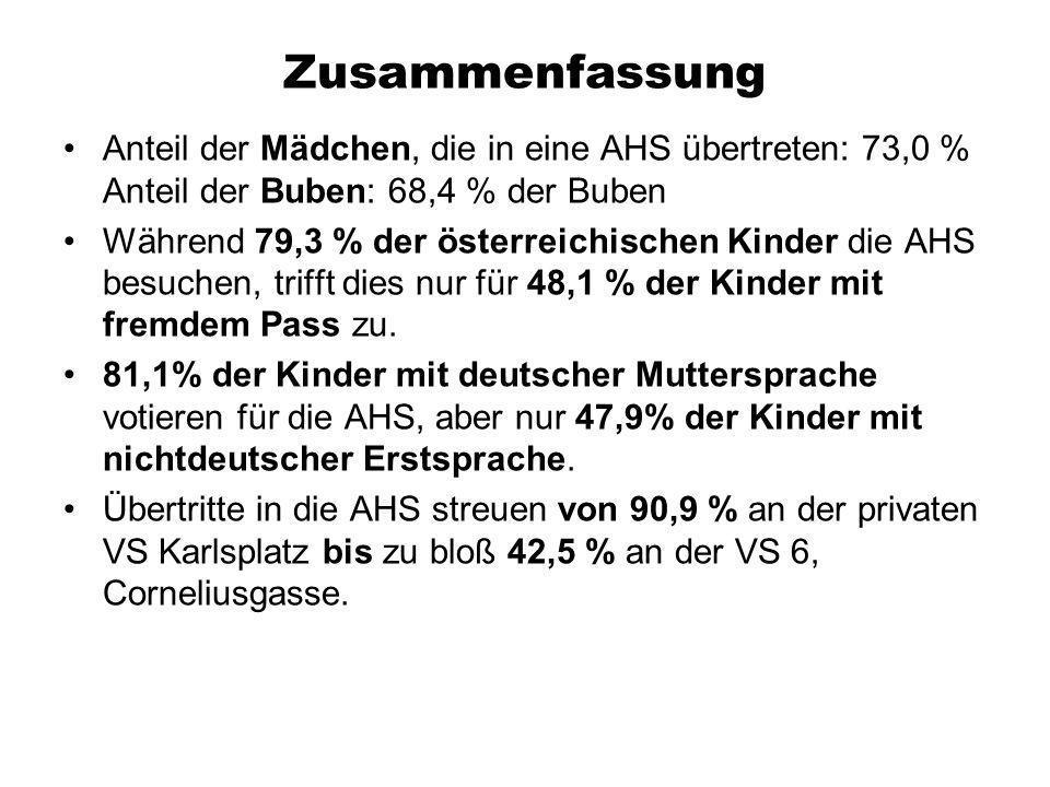 Zusammenfassung Anteil der Mädchen, die in eine AHS übertreten: 73,0 % Anteil der Buben: 68,4 % der Buben Während 79,3 % der österreichischen Kinder d