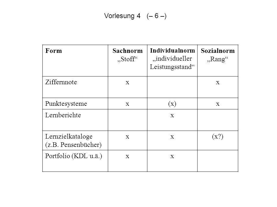 FormSachnorm Stoff Individualnorm individueller Leistungsstand Sozialnorm Rang Ziffernnotexx Punktesystemex(x)x Lernberichtex Lernzielkataloge (z.B. P