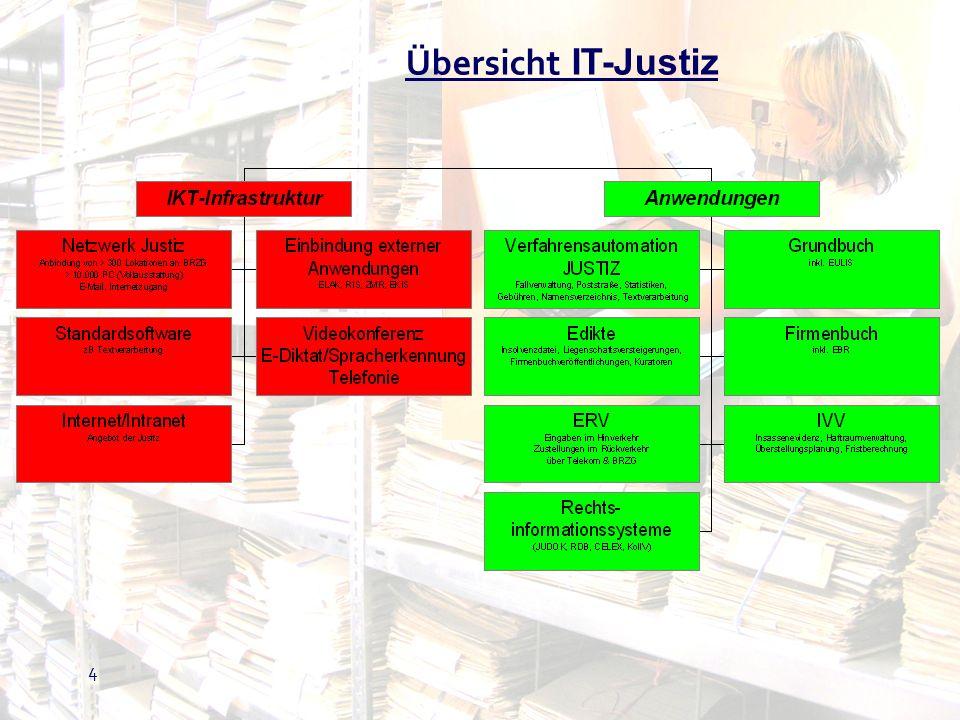 25 Elektronischer Rechtsverkehr (ERV) TeilnehmerGericht Übermittlungs- stellen Bundesrechenzentrum