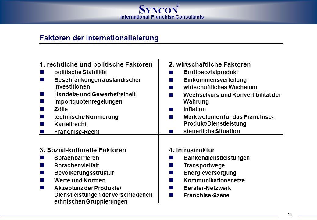 International Franchise Consultants S YNCON ® 14 Faktoren der Internationalisierung 1. rechtliche und politische Faktoren politische Stabilität Beschr