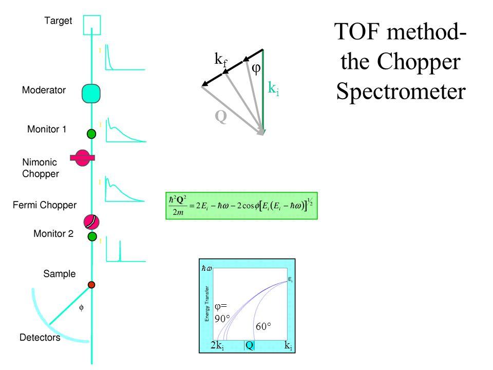 TOF method- the Chopper Spectrometer Q kiki kfkf φ kiki 2k i φ= 90° 60°  Q 