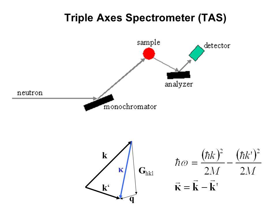 Triple Axes Spectrometer (TAS) k k κ G hkl q