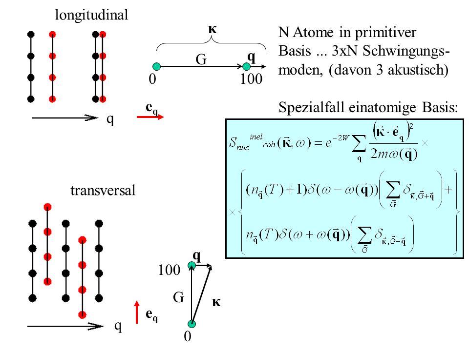 longitudinal transversal q q eqeq eqeq G q κ 0100 G q κ 0 N Atome in primitiver Basis... 3xN Schwingungs- moden, (davon 3 akustisch) Spezialfall einat