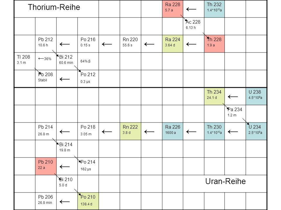 Thorium-Reihe Ra 228 5.7 a Th 232 1.4*10 10 a Ac 228 6.13 h Pb 212 10.6 h Po 216 0.15 s Rn 220 55.6 s Ra 224 3.64 d Th 228 1.9 a Tl 208 3.1 m 36% Bi 2