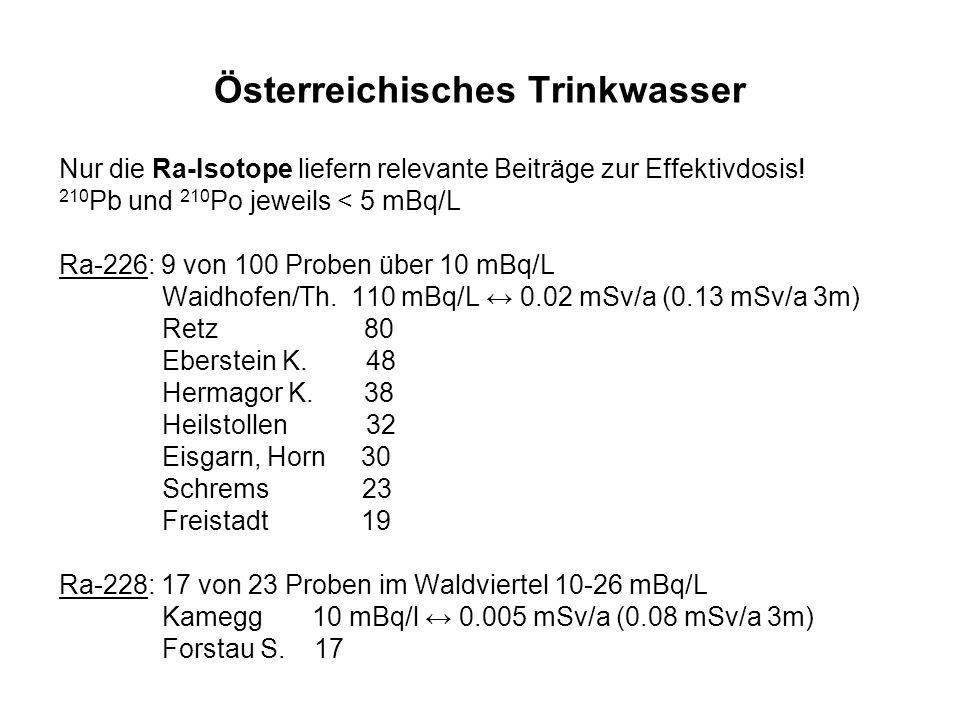Österreichisches Trinkwasser Nur die Ra-Isotope liefern relevante Beiträge zur Effektivdosis! 210 Pb und 210 Po jeweils < 5 mBq/L Ra-226: 9 von 100 Pr
