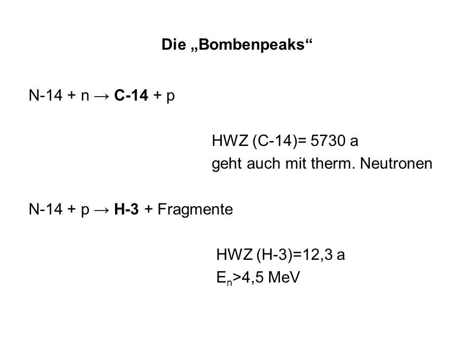 Die Bombenpeaks N-14 + n C-14 + p HWZ (C-14)= 5730 a geht auch mit therm. Neutronen N-14 + p H-3 + Fragmente HWZ (H-3)=12,3 a E n >4,5 MeV