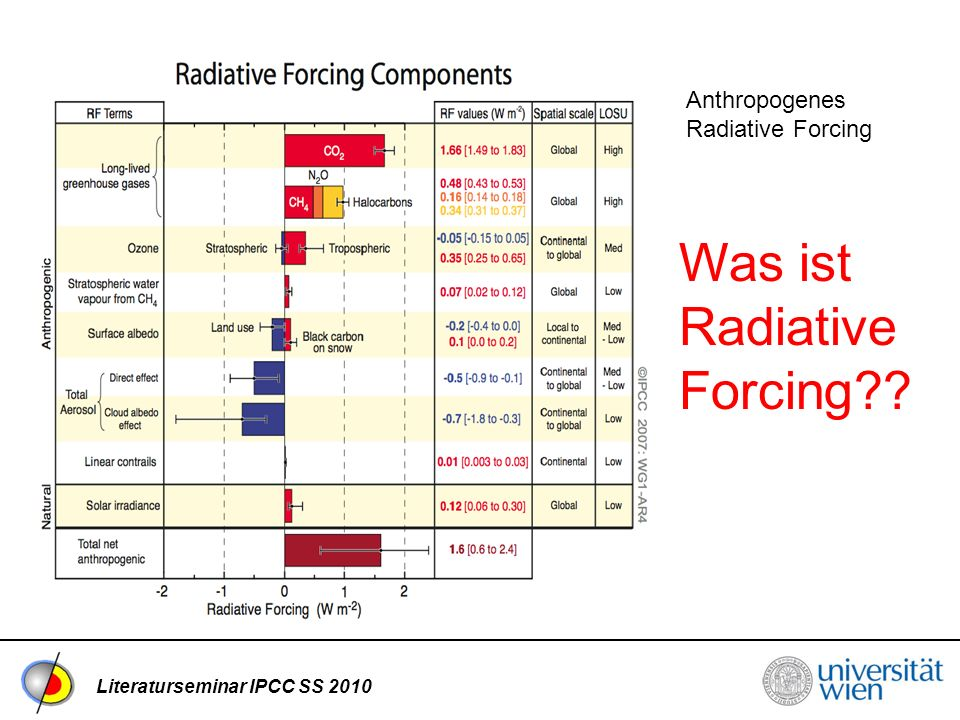 Literaturseminar IPCC SS 2010 Anthropogenes Radiative Forcing Was ist Radiative Forcing??