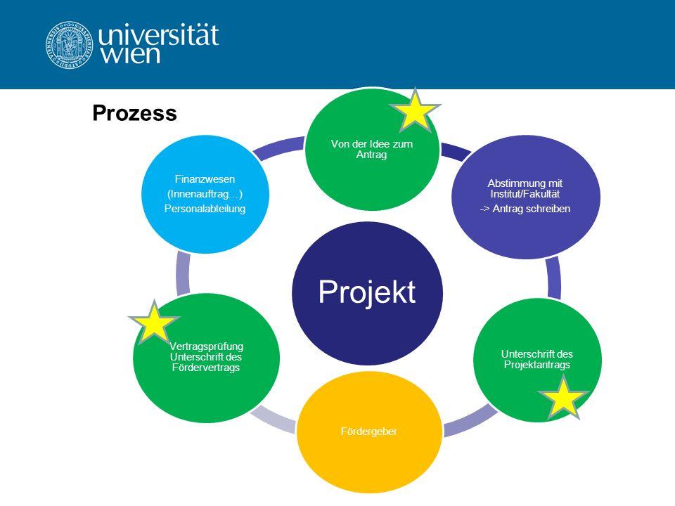 Support bei Forschungsprojekten z.B.Budgetierung Kollektivvertrag beachten.