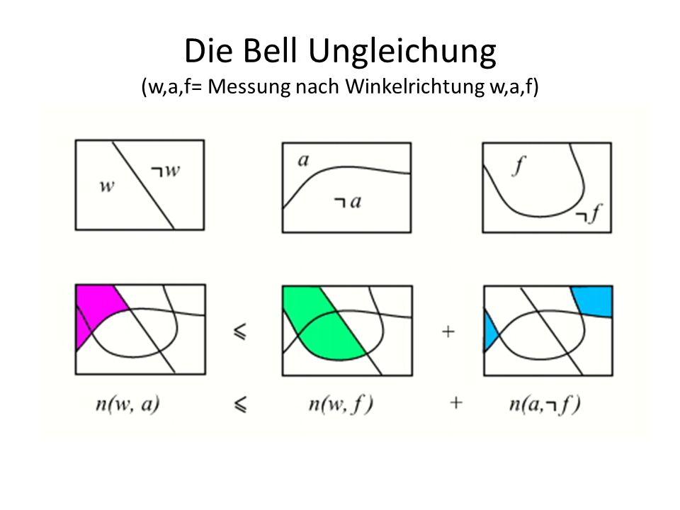 Die Bell Ungleichung (w,a,f= Messung nach Winkelrichtung w,a,f)