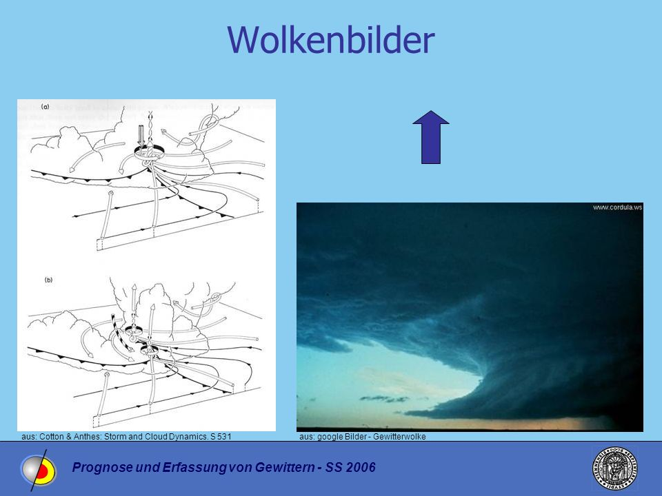 Prognose und Erfassung von Gewittern - SS 2006 Wolkenbilder aus: Cotton & Anthes: Storm and Cloud Dynamics.