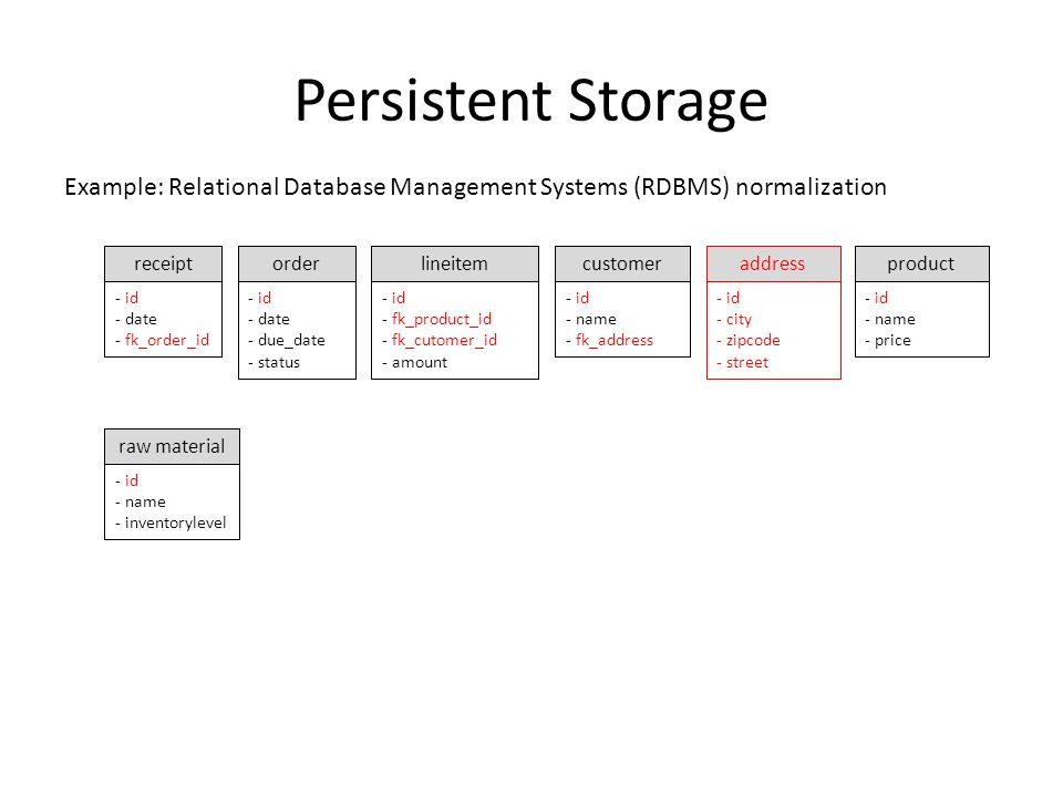 Persistent Storage Example: Relational Database Management Systems (RDBMS) normalization - id - date - due_date - status receipt - id - date - fk_orde