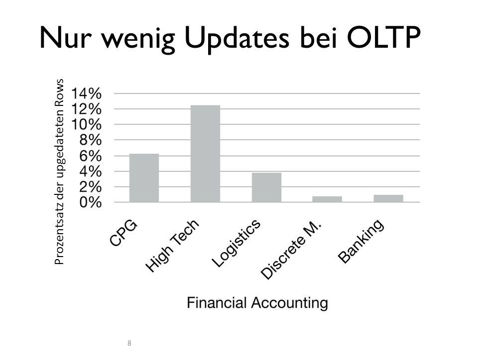 Nur wenig Updates bei OLTP Prozentsatz der upgedateten Rows 8