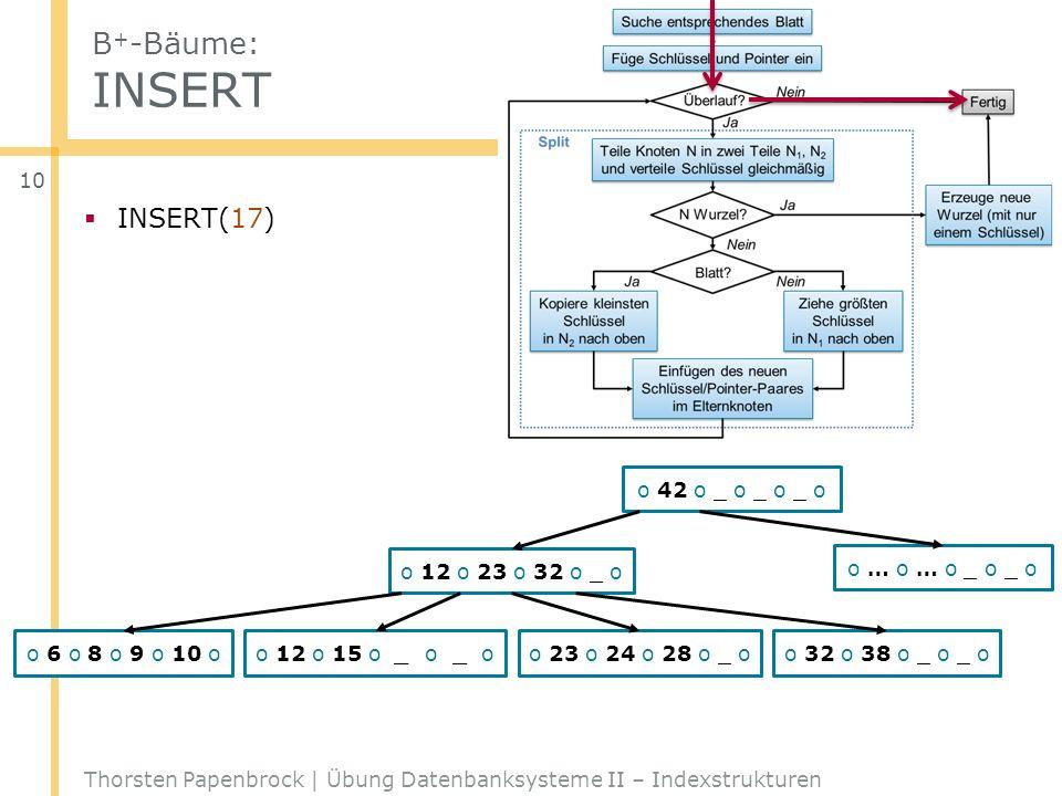 B + -Bäume: INSERT Thorsten Papenbrock | Übung Datenbanksysteme II – Indexstrukturen 10 o 42 o _ o _ o _ o o 12 o 23 o 32 o _ o o … o … o _ o _ o o 6