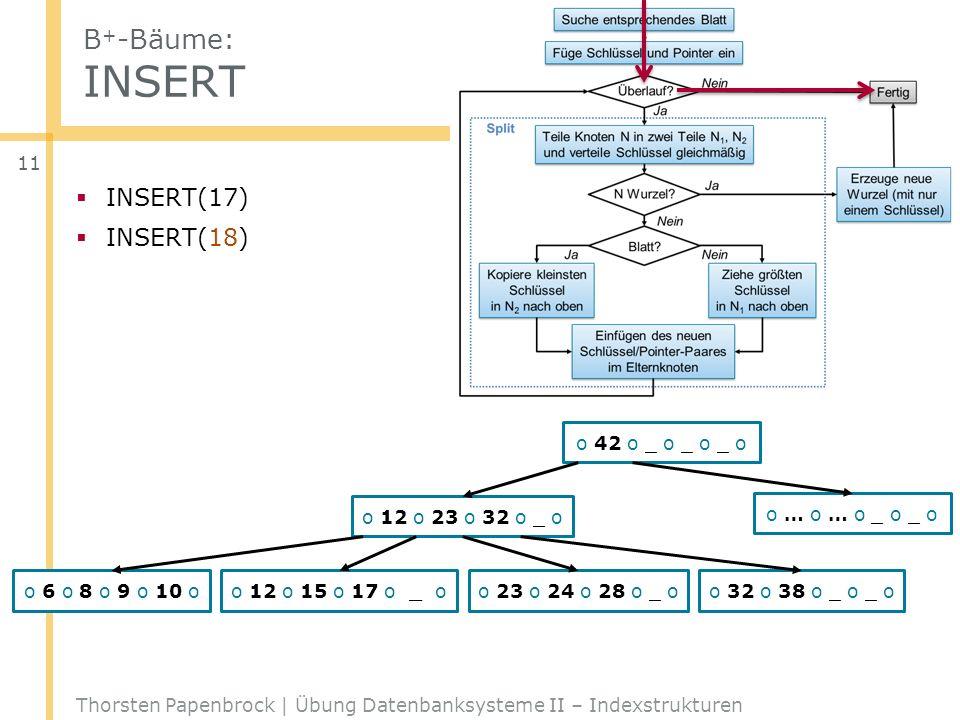 B + -Bäume: INSERT Thorsten Papenbrock | Übung Datenbanksysteme II – Indexstrukturen 11 o 42 o _ o _ o _ o o 12 o 23 o 32 o _ o o … o … o _ o _ o o 6