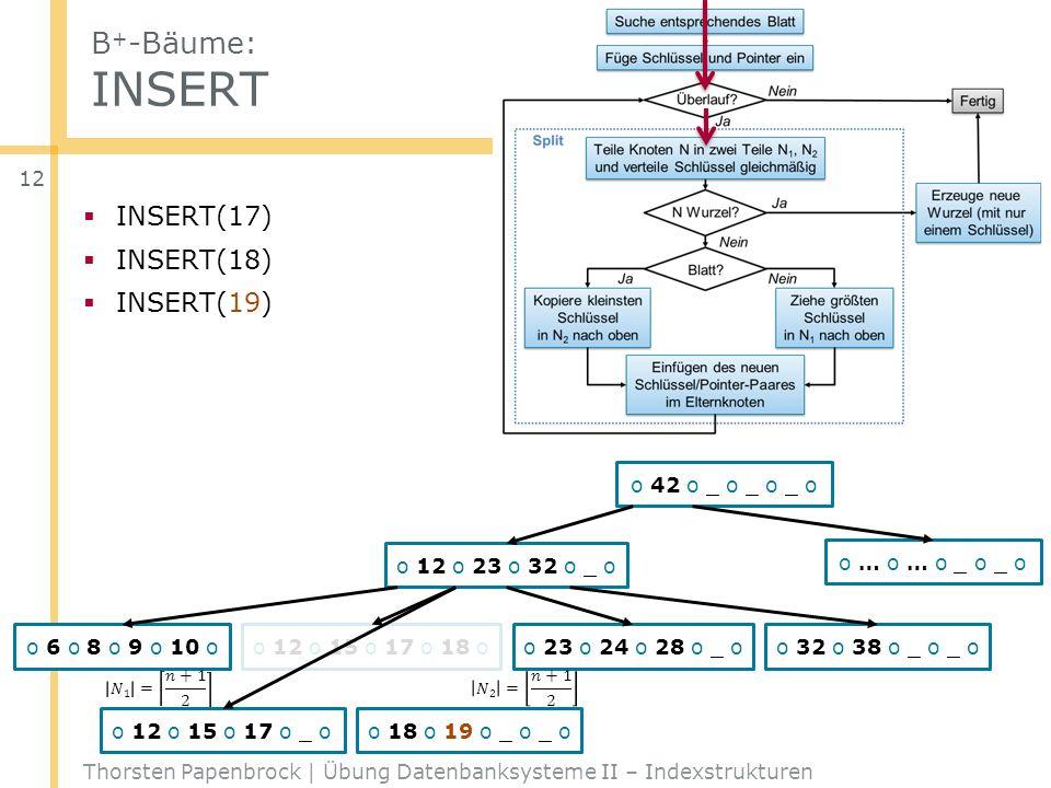 B + -Bäume: INSERT Thorsten Papenbrock | Übung Datenbanksysteme II – Indexstrukturen 12 o 42 o _ o _ o _ o o 12 o 23 o 32 o _ o o … o … o _ o _ o o 6