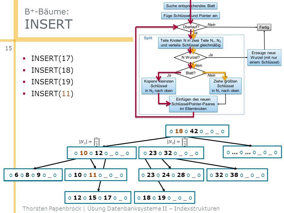 B + -Bäume: INSERT Thorsten Papenbrock | Übung Datenbanksysteme II – Indexstrukturen 15 o 42 o _ o _ o _ o o … o … o _ o _ o o 6 o 8 o 9 o 10 oo 32 o