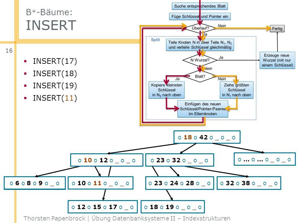 B + -Bäume: INSERT Thorsten Papenbrock | Übung Datenbanksysteme II – Indexstrukturen 16 o 42 o _ o _ o _ o o … o … o _ o _ o o 6 o 8 o 9 o 10 oo 32 o
