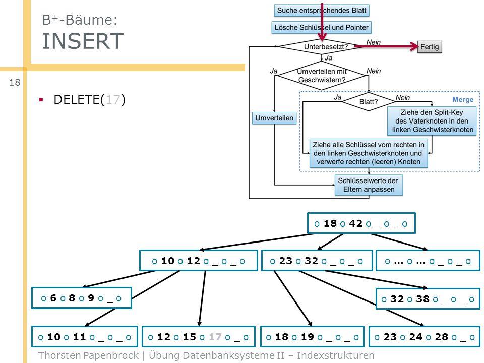 B + -Bäume: INSERT Thorsten Papenbrock | Übung Datenbanksysteme II – Indexstrukturen 18 DELETE(17) o … o … o _ o _ o o 6 o 8 o 9 o 10 o o 23 o 32 o _