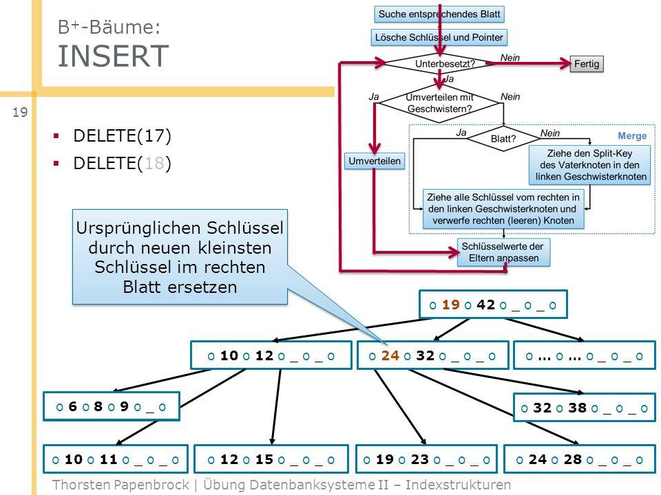 B + -Bäume: INSERT Thorsten Papenbrock | Übung Datenbanksysteme II – Indexstrukturen 19 DELETE(17) DELETE(18) o … o … o _ o _ o o 6 o 8 o 9 o 10 o o 2