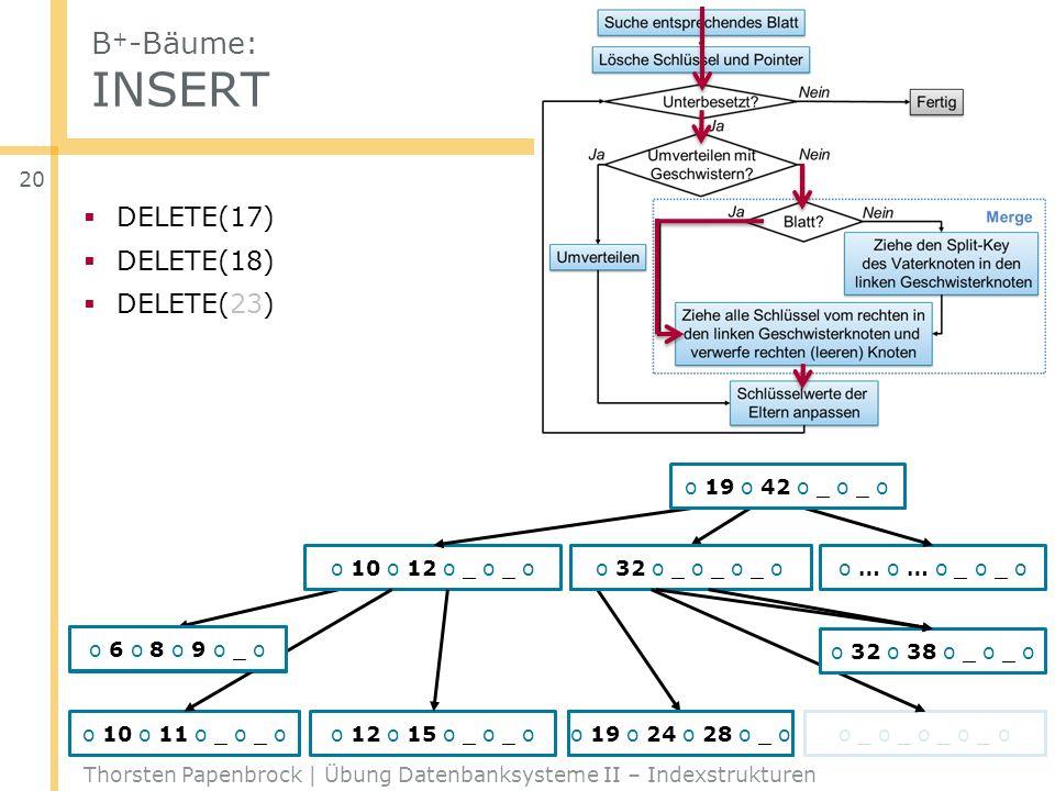 B + -Bäume: INSERT Thorsten Papenbrock | Übung Datenbanksysteme II – Indexstrukturen 20 DELETE(17) DELETE(18) DELETE(23) o … o … o _ o _ o o 6 o 8 o 9