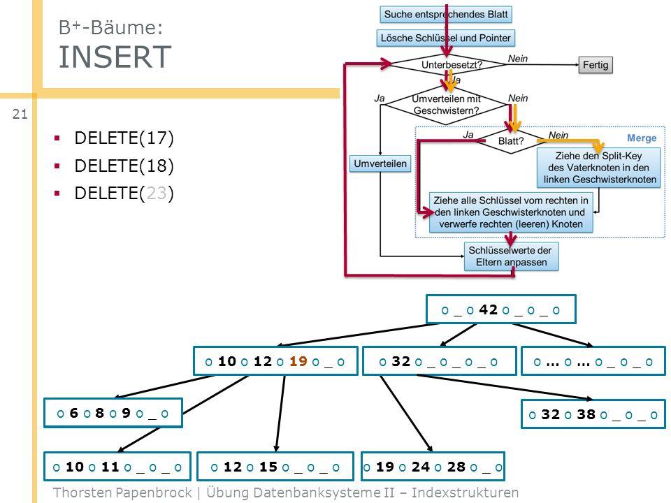 B + -Bäume: INSERT Thorsten Papenbrock | Übung Datenbanksysteme II – Indexstrukturen 21 DELETE(17) DELETE(18) DELETE(23) o … o … o _ o _ o o 6 o 8 o 9