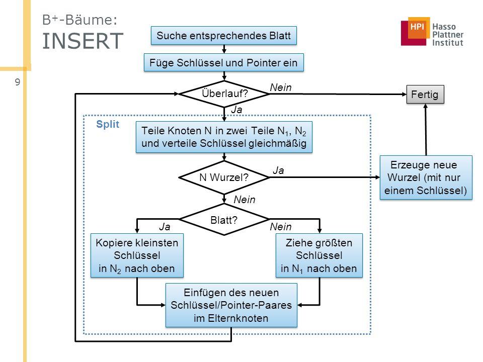 B + -Bäume: INSERT 9 Nein Suche entsprechendes Blatt Füge Schlüssel und Pointer ein Überlauf? N Wurzel? Erzeuge neue Wurzel (mit nur einem Schlüssel)