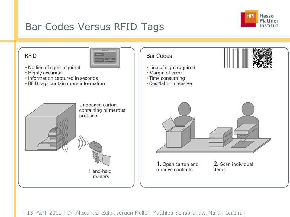 | 13. April 2011 | Dr. Alexander Zeier, Jürgen Müller, Matthieu Schapranow, Martin Lorenz | Bar Codes Versus RFID Tags