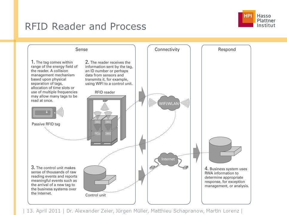 | 13. April 2011 | Dr. Alexander Zeier, Jürgen Müller, Matthieu Schapranow, Martin Lorenz | RFID Reader and Process