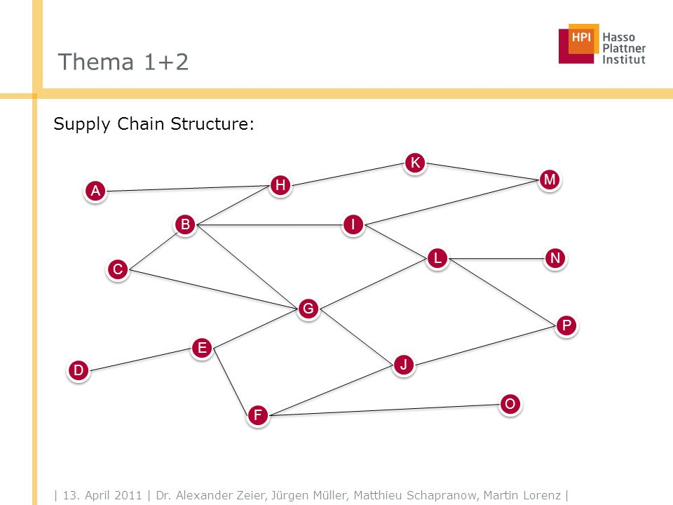 Thema 1+2 Supply Chain Structure: | 13.April 2011 | Dr.