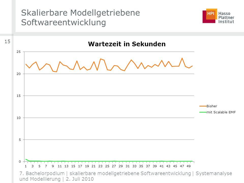 15 7. Bachelorpodium | skalierbare modellgetriebene Softwareentwicklung | Systemanalyse und Modellierung | 2. Juli 2010