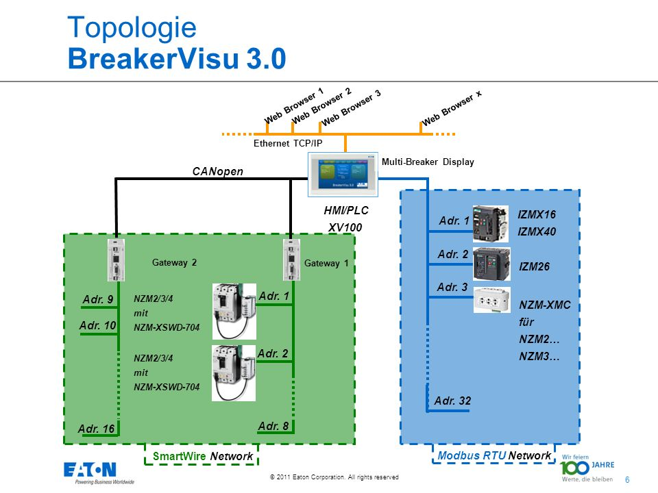 6 6 © 2011 Eaton Corporation. All rights reserved. Topologie BreakerVisu 3.0 HMI/PLC XV100 Adr. 1 Adr. 2 Adr. 3 Adr. 32 IZMX16 IZMX40 IZM26 NZM-XMC fü