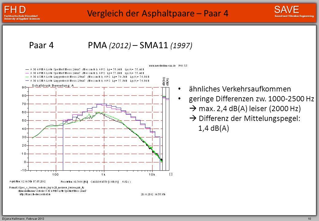 Dijana Hallmann, Februar 2013 9 FH D Fachhochschule Düsseldorf University of Applied Sciences SAVE Sound and Vibration Engineering Paar 3OPA (2001) –