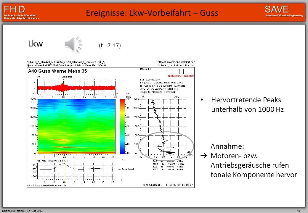 Dijana Hallmann, Februar 2013 13 FH D Fachhochschule Düsseldorf University of Applied Sciences SAVE Sound and Vibration Engineering Ereignisse: Pkw-Vo