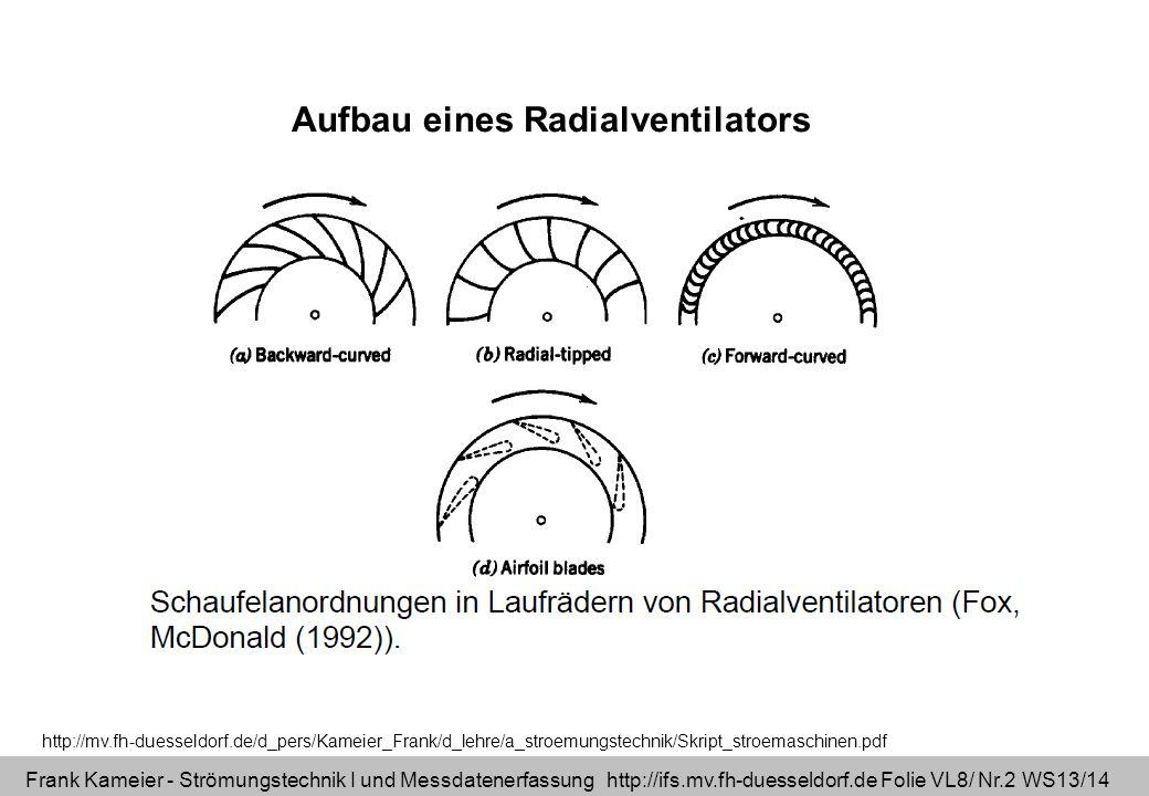 Frank Kameier - Strömungstechnik I und Messdatenerfassung http://ifs.mv.fh-duesseldorf.de Folie VL8/ Nr.3 WS13/14 rückwärts gekrümmte Schaufeln Pumpen, effiziente Ventilatoren, Radialverdichter vorwärts gekrümmte Schaufeln Klimageräte, PKW Cockpit (Lüftung), Brennergebläse Drehrichtung gleich!