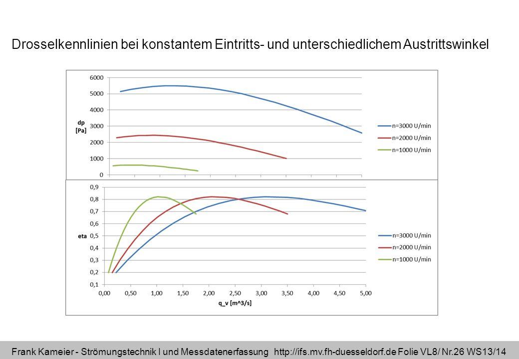 Frank Kameier - Strömungstechnik I und Messdatenerfassung http://ifs.mv.fh-duesseldorf.de Folie VL8/ Nr.26 WS13/14 Drosselkennlinien bei konstantem Ei