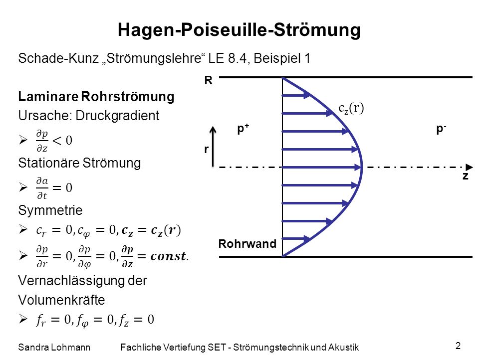 Hagen-Poiseuille-Strömung Sandra LohmannFachliche Vertiefung SET - Strömungstechnik und Akustik 2