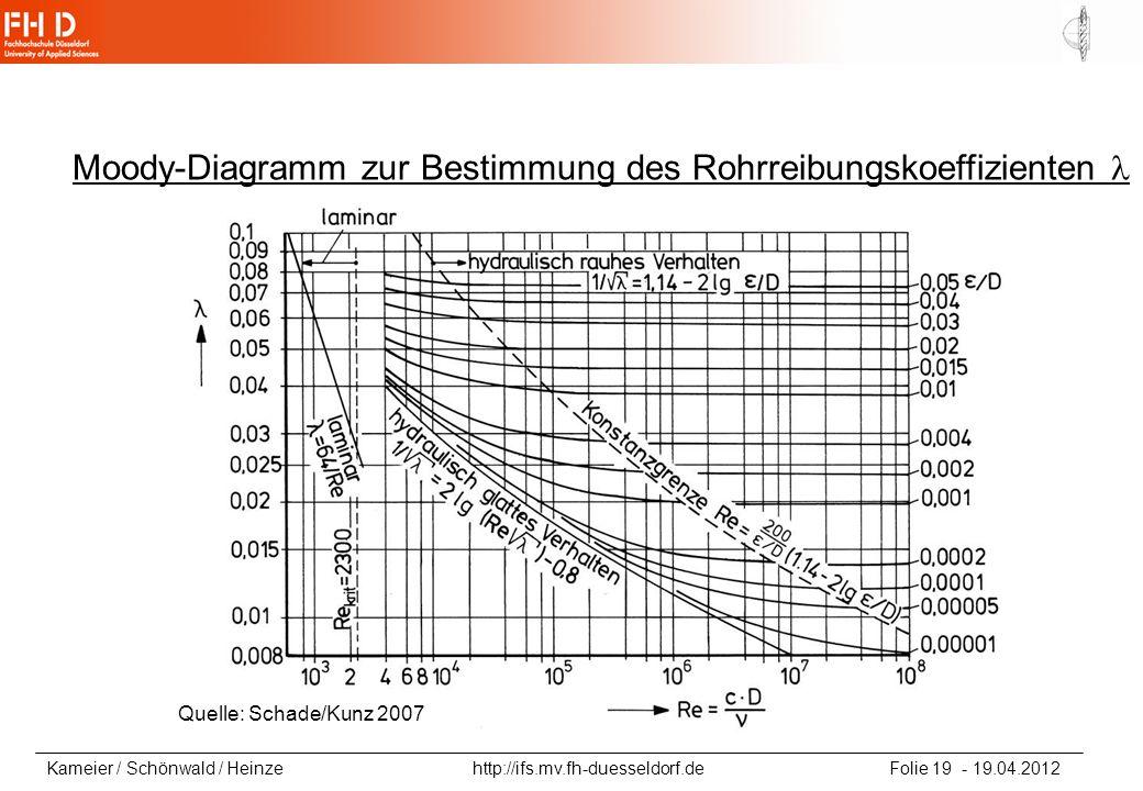 Kameier / Schönwald / Heinze http://ifs.mv.fh-duesseldorf.de Folie 19 - 19.04.2012 Quelle: Schade/Kunz 2007 Moody-Diagramm zur Bestimmung des Rohrreib