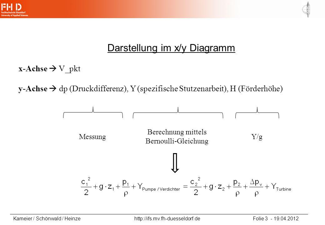 Kameier / Schönwald / Heinze http://ifs.mv.fh-duesseldorf.de Folie 3 - 19.04.2012 x-Achse V_pkt y-Achse dp (Druckdifferenz), Y (spezifische Stutzenarb