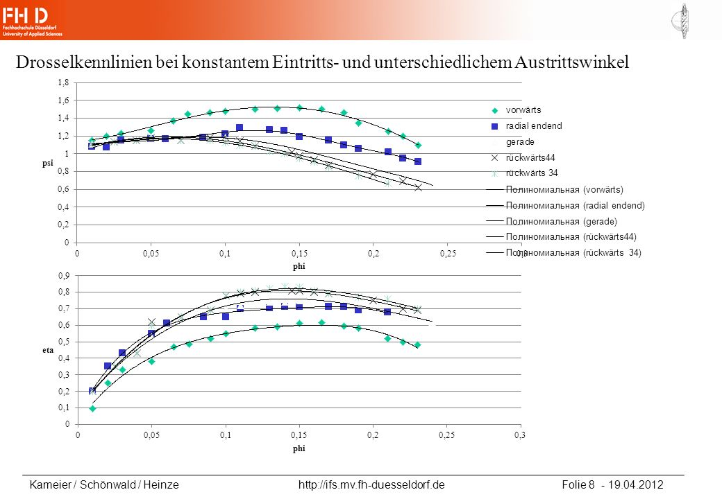 Kameier / Schönwald / Heinze http://ifs.mv.fh-duesseldorf.de Folie 9 - 19.04.2012 Drosselkennlinien bei konstantem Eintritts- und unterschiedlichem Austrittswinkel