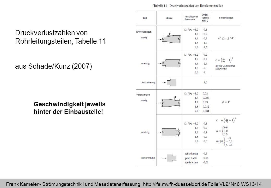 Frank Kameier - Strömungstechnik I und Messdatenerfassung http://ifs.mv.fh-duesseldorf.de Folie VL9/ Nr.6 WS13/14 Druckverlustzahlen von Rohrleitungst