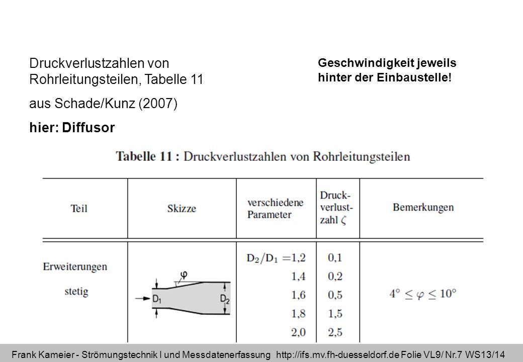 Frank Kameier - Strömungstechnik I und Messdatenerfassung http://ifs.mv.fh-duesseldorf.de Folie VL9/ Nr.7 WS13/14 Druckverlustzahlen von Rohrleitungst