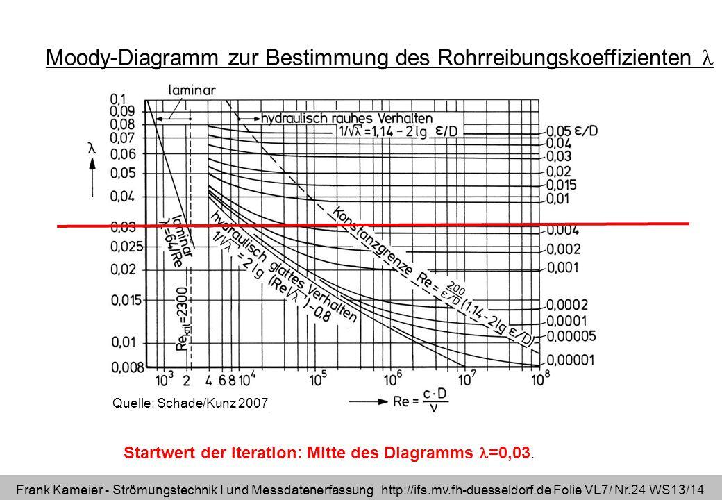 Frank Kameier - Strömungstechnik I und Messdatenerfassung http://ifs.mv.fh-duesseldorf.de Folie VL7/ Nr.24 WS13/14 Quelle: Schade/Kunz 2007 Moody-Diag