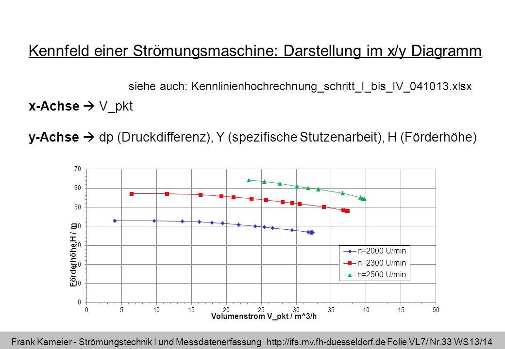 Frank Kameier - Strömungstechnik I und Messdatenerfassung http://ifs.mv.fh-duesseldorf.de Folie VL7/ Nr.33 WS13/14 x-Achse V_pkt y-Achse dp (Druckdiff