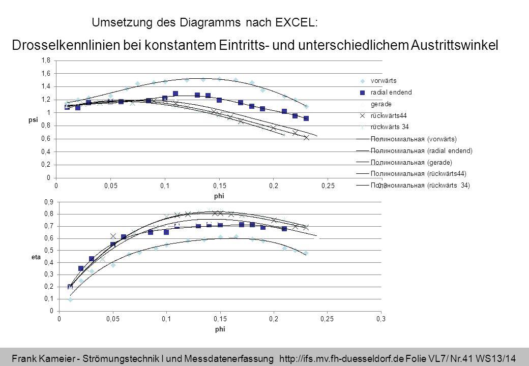 Frank Kameier - Strömungstechnik I und Messdatenerfassung http://ifs.mv.fh-duesseldorf.de Folie VL7/ Nr.41 WS13/14 Drosselkennlinien bei konstantem Ei