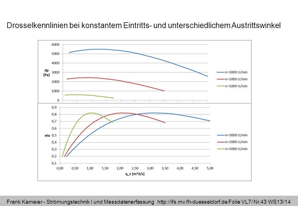 Frank Kameier - Strömungstechnik I und Messdatenerfassung http://ifs.mv.fh-duesseldorf.de Folie VL7/ Nr.43 WS13/14 Drosselkennlinien bei konstantem Ei