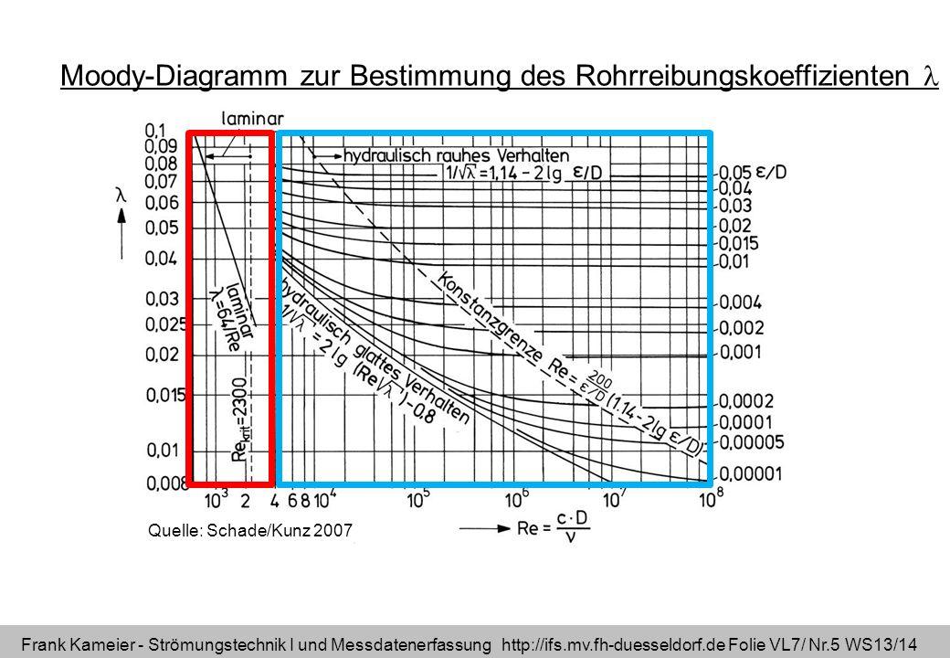 Frank Kameier - Strömungstechnik I und Messdatenerfassung http://ifs.mv.fh-duesseldorf.de Folie VL7/ Nr.5 WS13/14 Quelle: Schade/Kunz 2007 Moody-Diagr